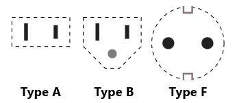 Stekkers type A B en F
