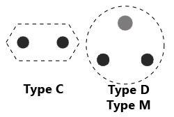 Stekkers type C, D en M
