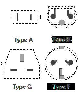 Stekker type A B F G